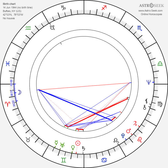 Joe Grifasi - Astrology Natal Birth Chart