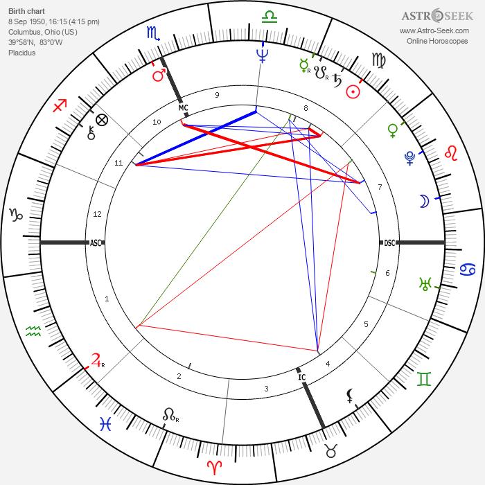 Joe Hartzler - Astrology Natal Birth Chart