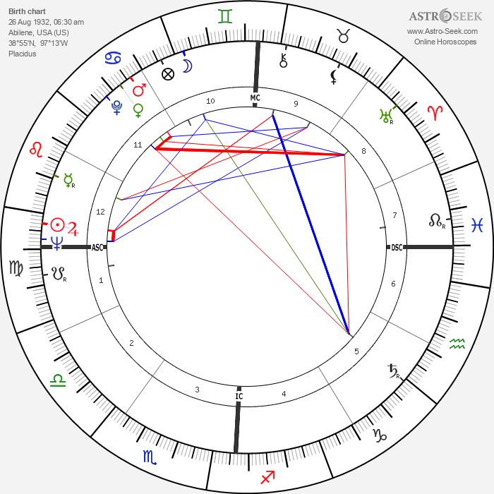 Joe Henry Engle - Astrology Natal Birth Chart