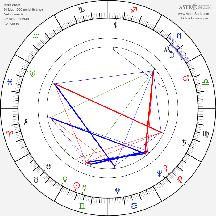 Joe Kirkwood Jr. - Astrology Natal Birth Chart