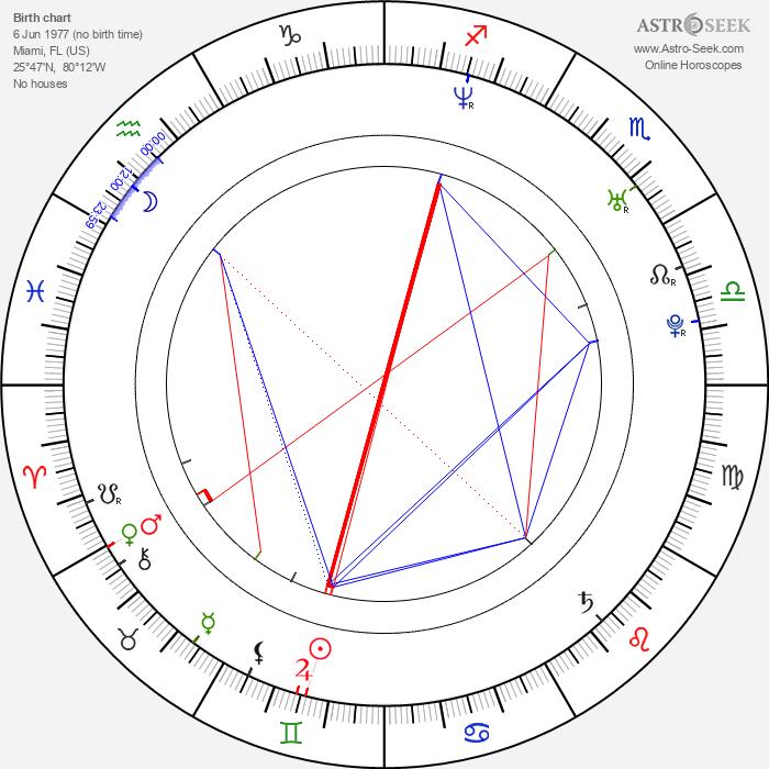 Joe Knezevich - Astrology Natal Birth Chart