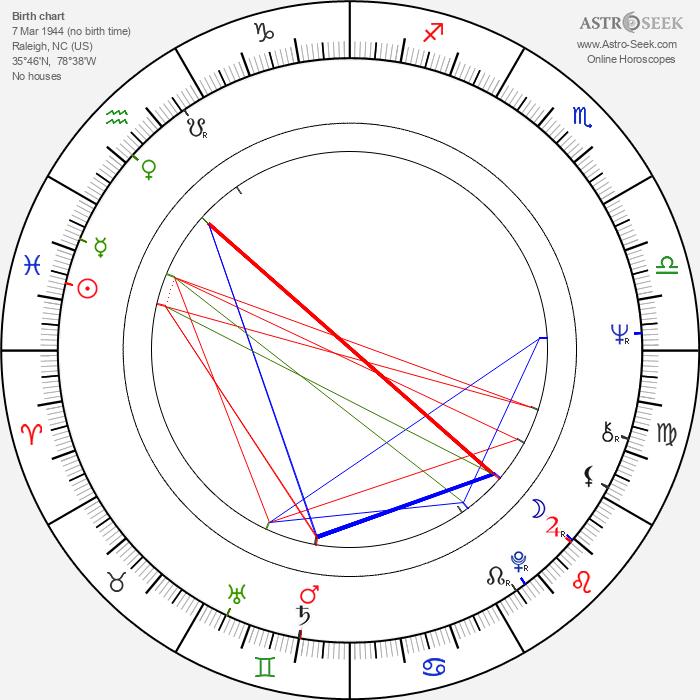 Joe Lewis - Astrology Natal Birth Chart