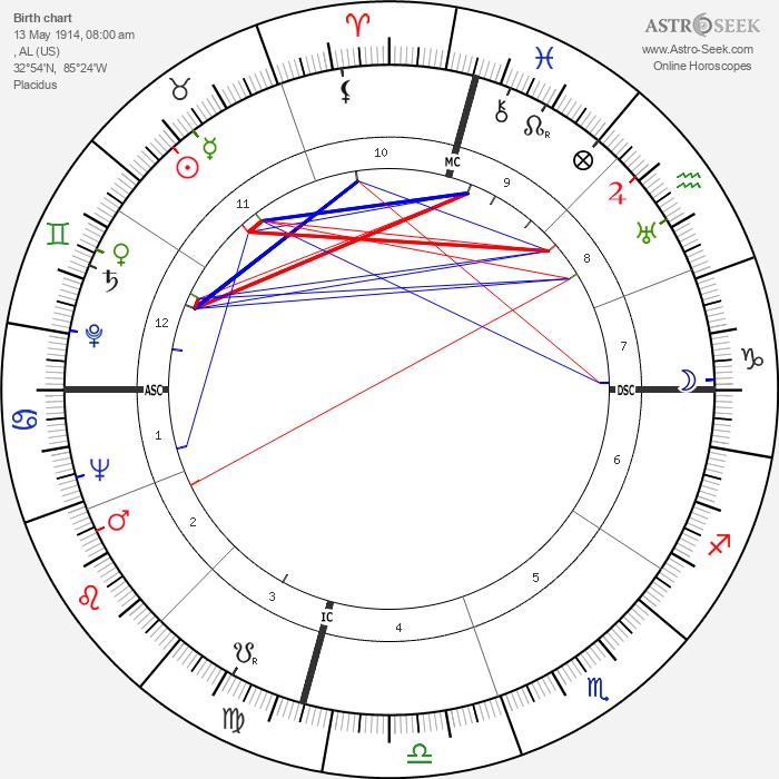 Joe Louis - Astrology Natal Birth Chart