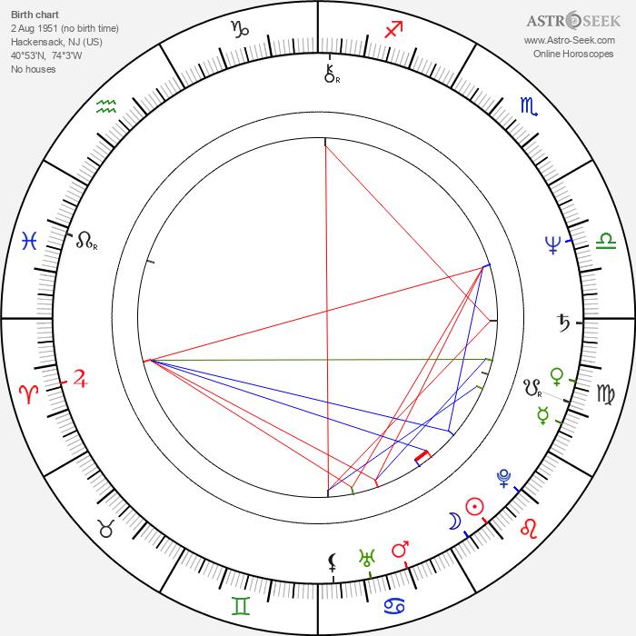 Joe Lynn Turner - Astrology Natal Birth Chart
