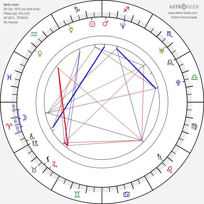 Joe Manganiello - Astrology Natal Birth Chart