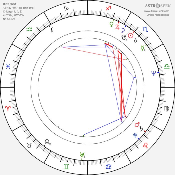 Joe Mantegna - Astrology Natal Birth Chart