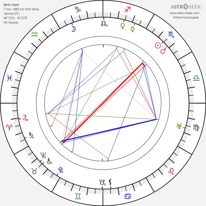 Joe May - Astrology Natal Birth Chart