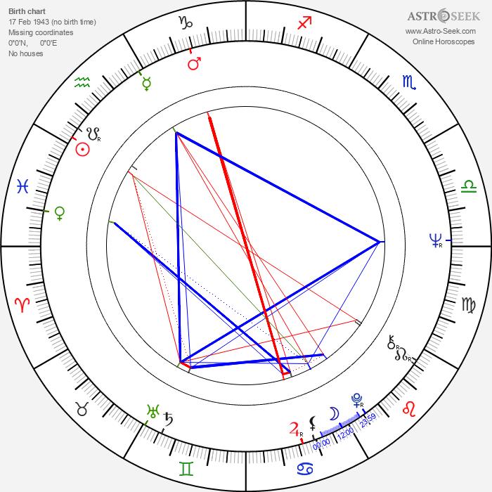 Joe Medjuck - Astrology Natal Birth Chart