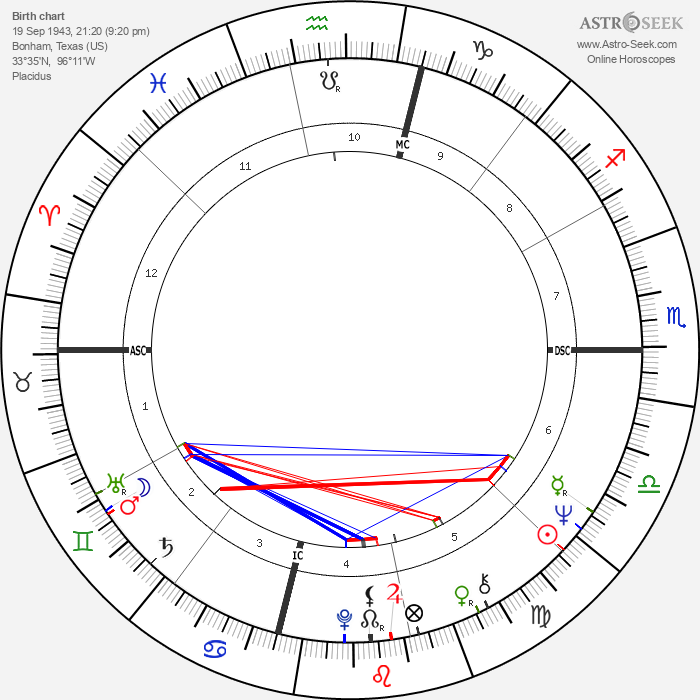 Joe Morgan - Astrology Natal Birth Chart