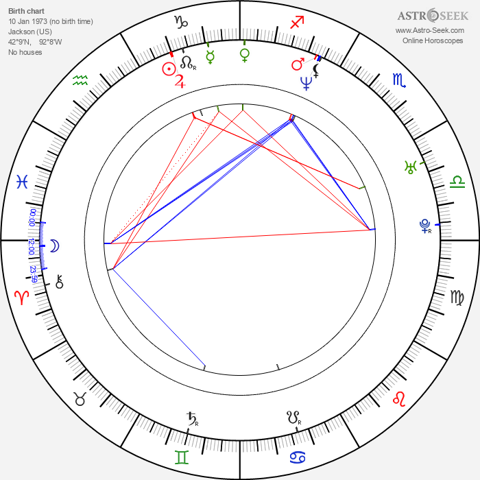 Joe Nussbaum - Astrology Natal Birth Chart