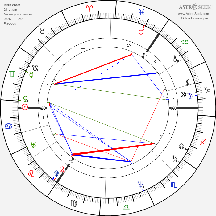 Joe Penny - Astrology Natal Birth Chart