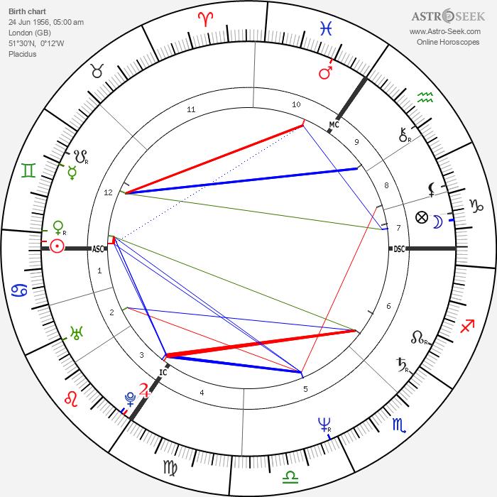 Joe Penny - Astrology Natal Birth Chart