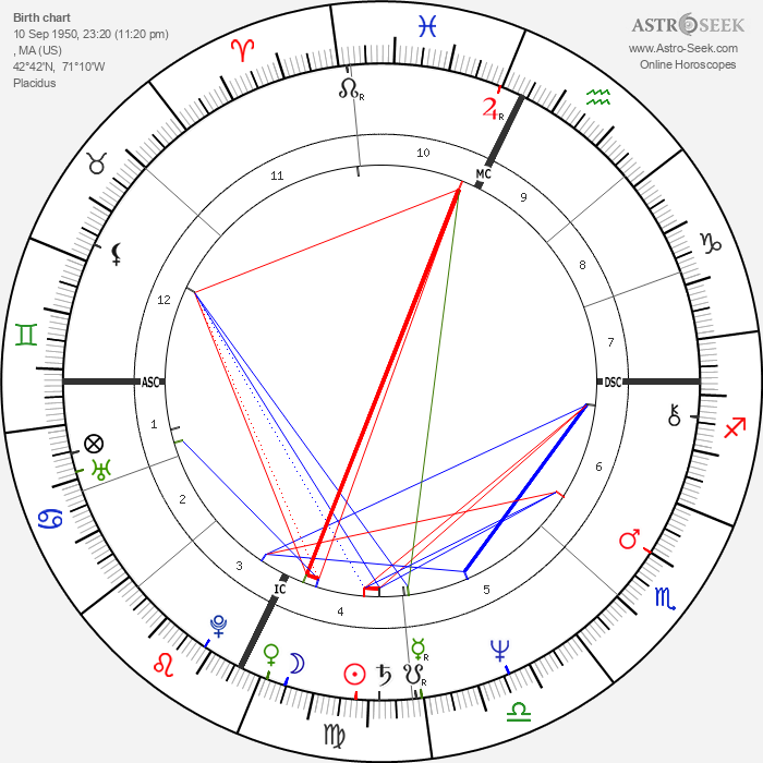 Joe Perry - Astrology Natal Birth Chart