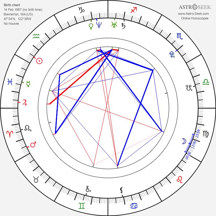 Joe Pichler - Astrology Natal Birth Chart