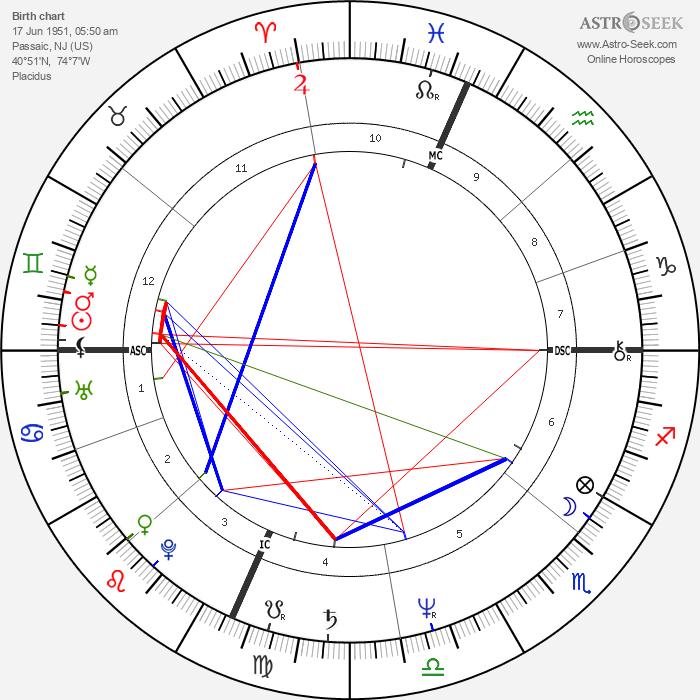 Joe Piscopo - Astrology Natal Birth Chart