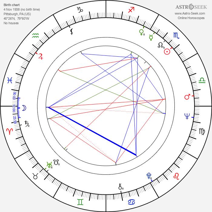 Joe Pytka - Astrology Natal Birth Chart