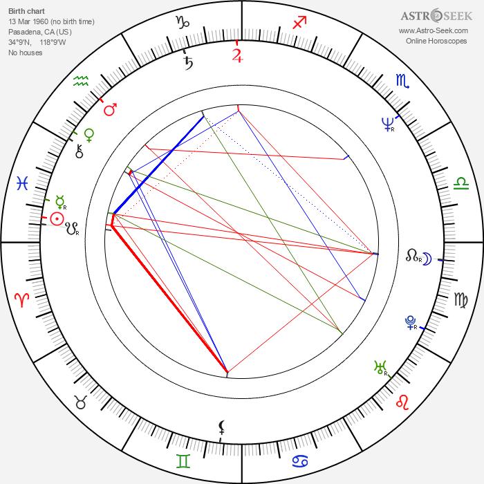 Joe Ranft - Astrology Natal Birth Chart