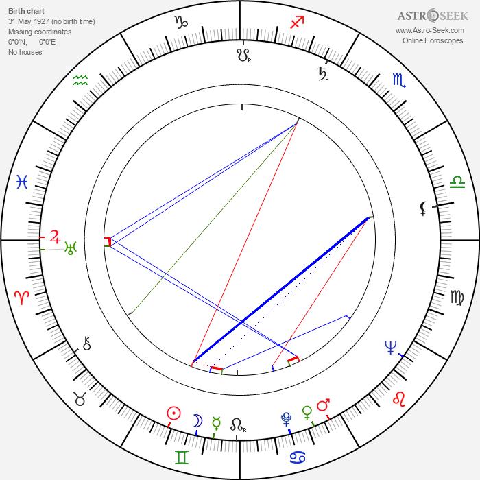 Joe Robinson - Astrology Natal Birth Chart