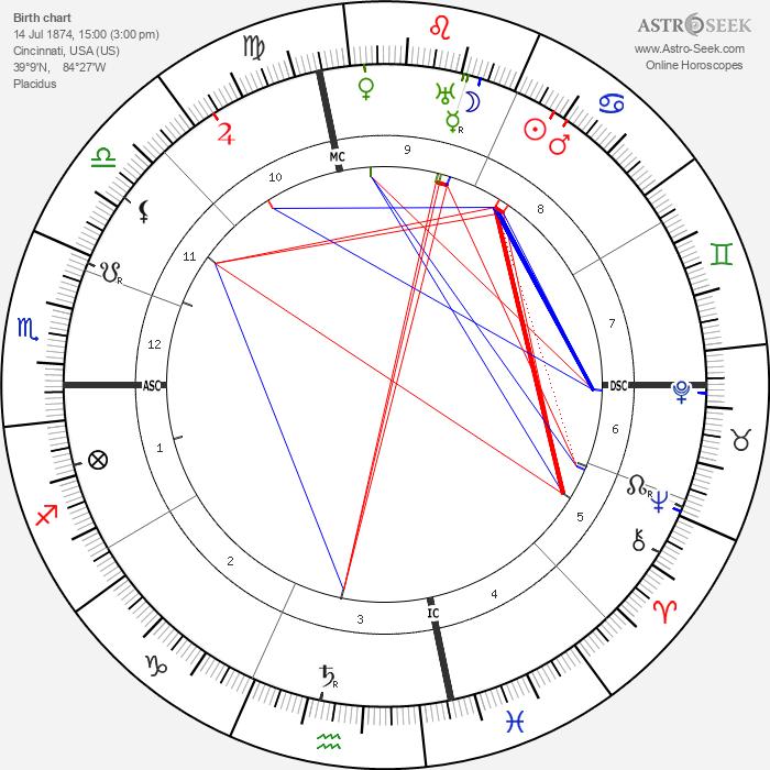 Joe Sacramento - Astrology Natal Birth Chart