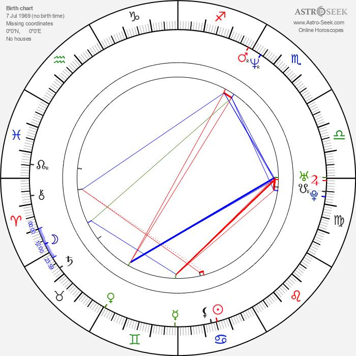 Joe Sakic - Astrology Natal Birth Chart