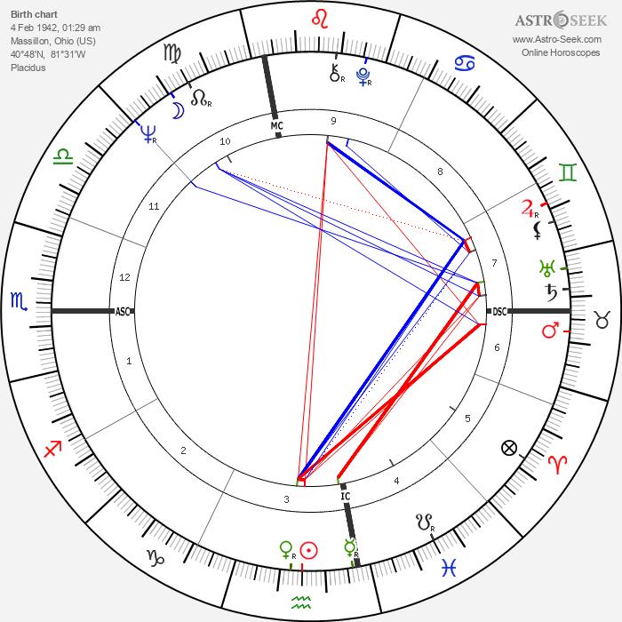 Joe Sparma - Astrology Natal Birth Chart
