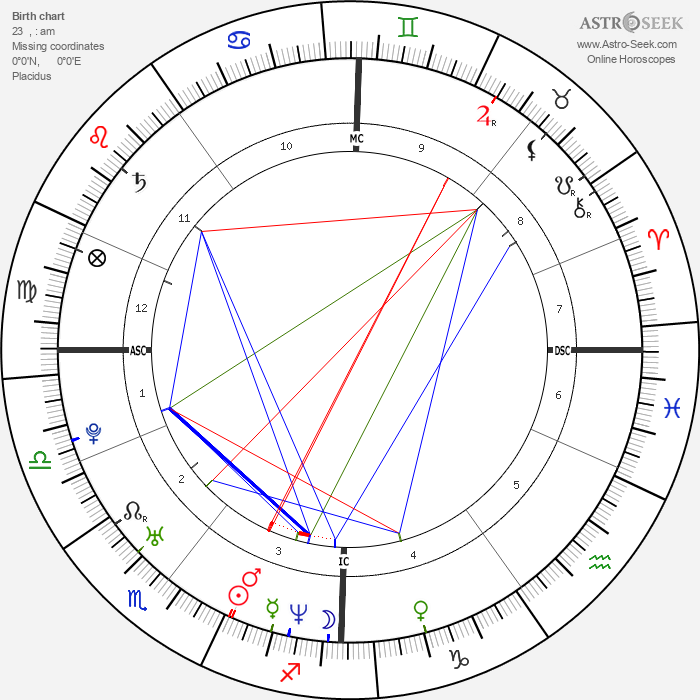 Joe Sumner - Astrology Natal Birth Chart