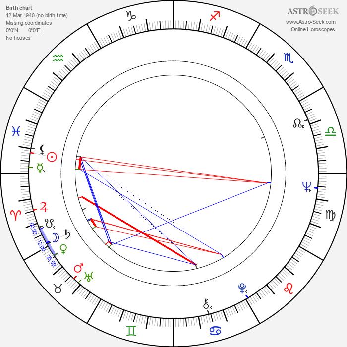Joe Unger - Astrology Natal Birth Chart