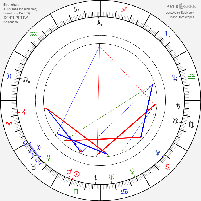 Joe Verroca - Astrology Natal Birth Chart