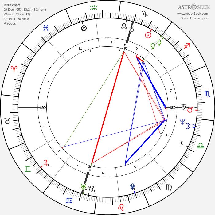Joe Vitale - Astrology Natal Birth Chart
