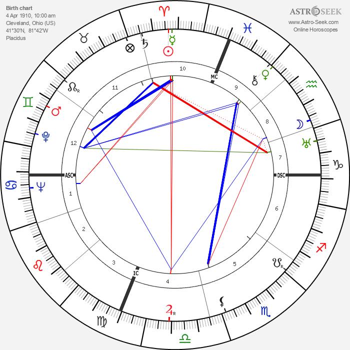 Joe Vosmik - Astrology Natal Birth Chart