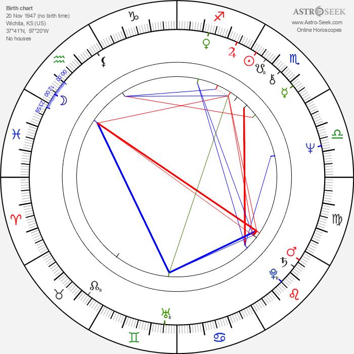 Joe Walsh - Astrology Natal Birth Chart
