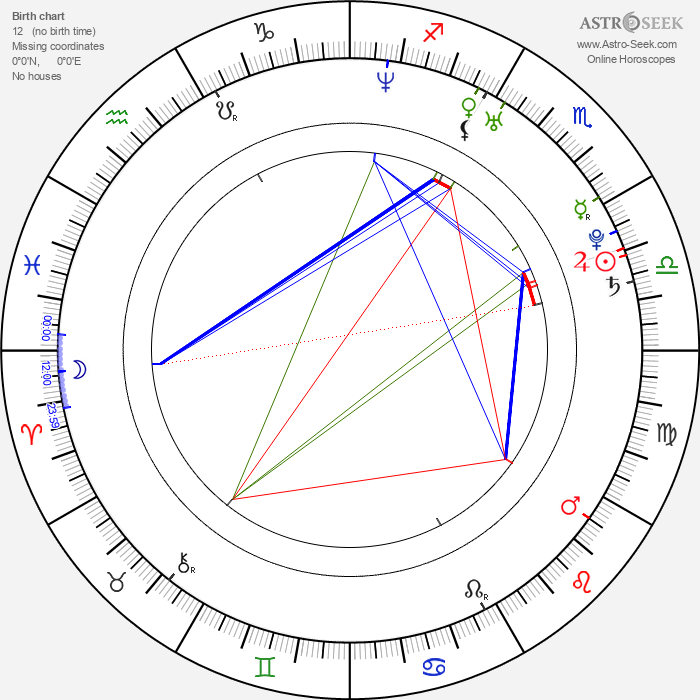Joe Wihl - Astrology Natal Birth Chart