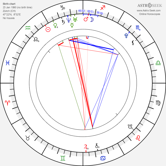 Joel Basman - Astrology Natal Birth Chart