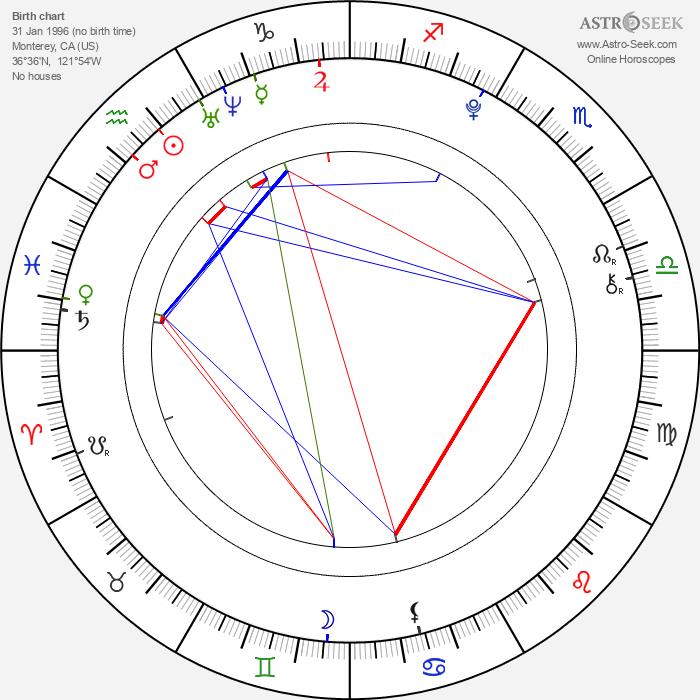 Joel Courtney - Astrology Natal Birth Chart