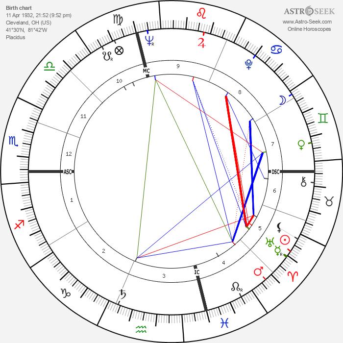 Joel Grey - Astrology Natal Birth Chart