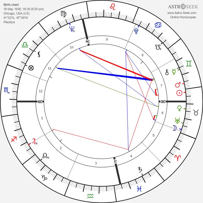 Joel Kupperman - Astrology Natal Birth Chart