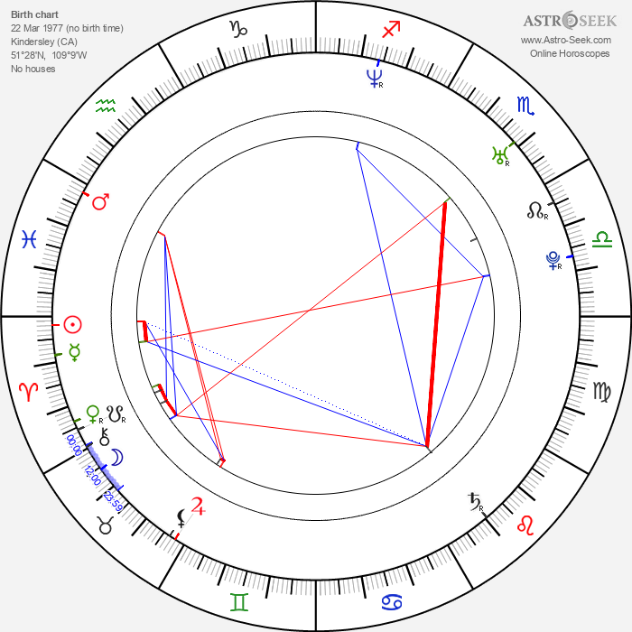Joel Kwiatkowski - Astrology Natal Birth Chart