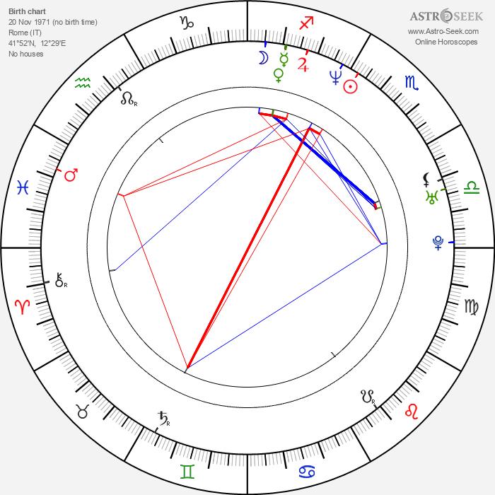 Joel McHale - Astrology Natal Birth Chart