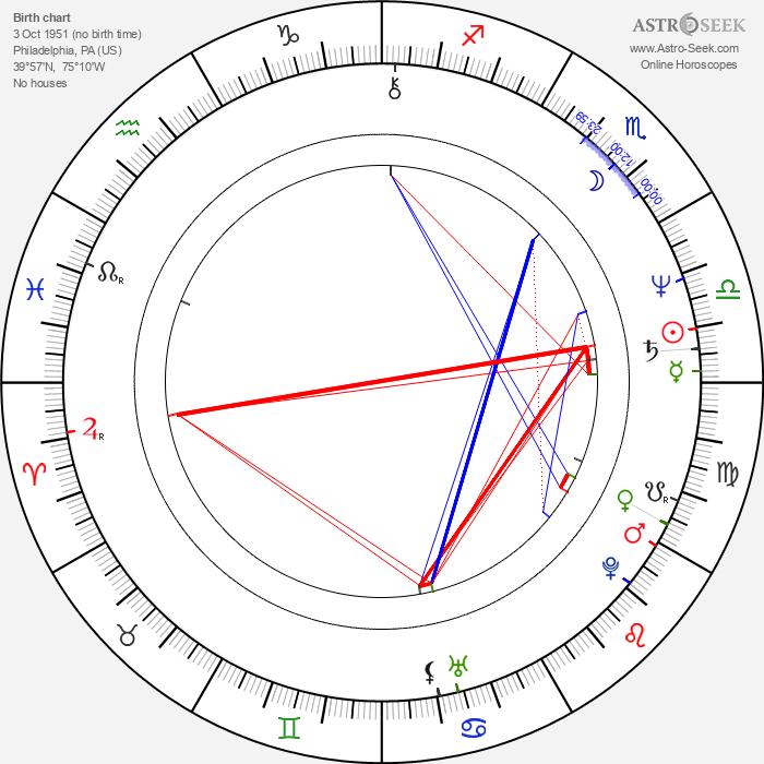 Joel Polis - Astrology Natal Birth Chart
