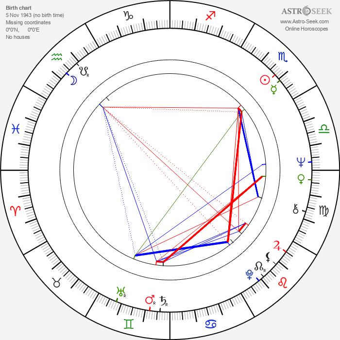Joël Santoni - Astrology Natal Birth Chart