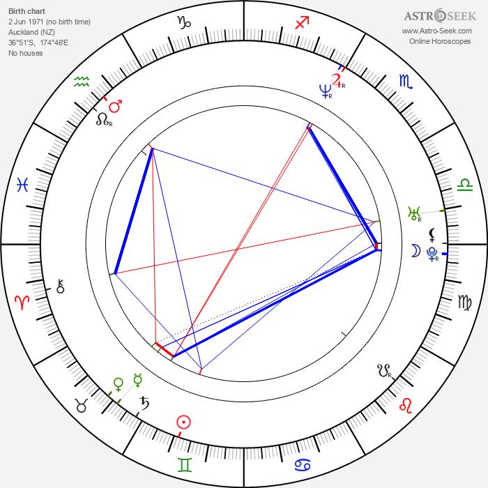 Joel Tobeck - Astrology Natal Birth Chart
