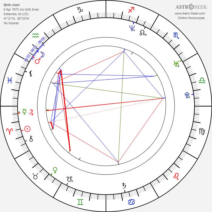 Joel West - Astrology Natal Birth Chart