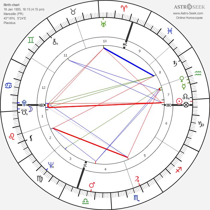 Joelle Roustan - Astrology Natal Birth Chart