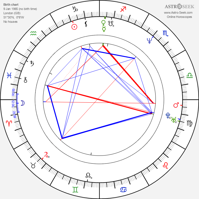 Joely Richardson - Astrology Natal Birth Chart