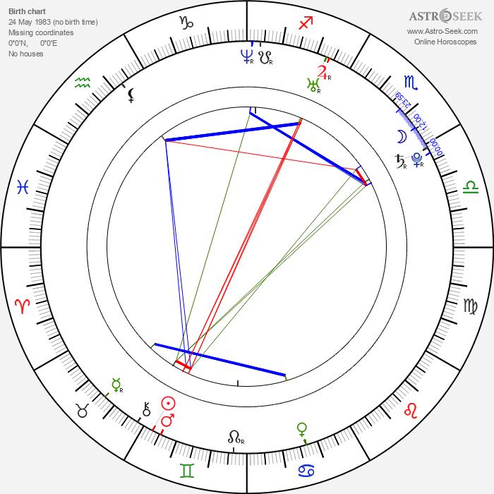 Joey Acuna Jr. - Astrology Natal Birth Chart