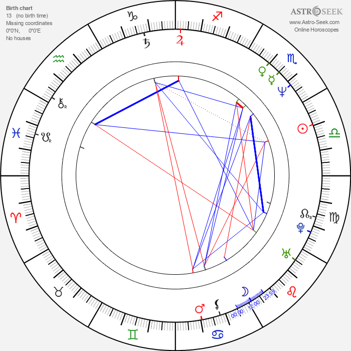 Joey Belladonna - Astrology Natal Birth Chart