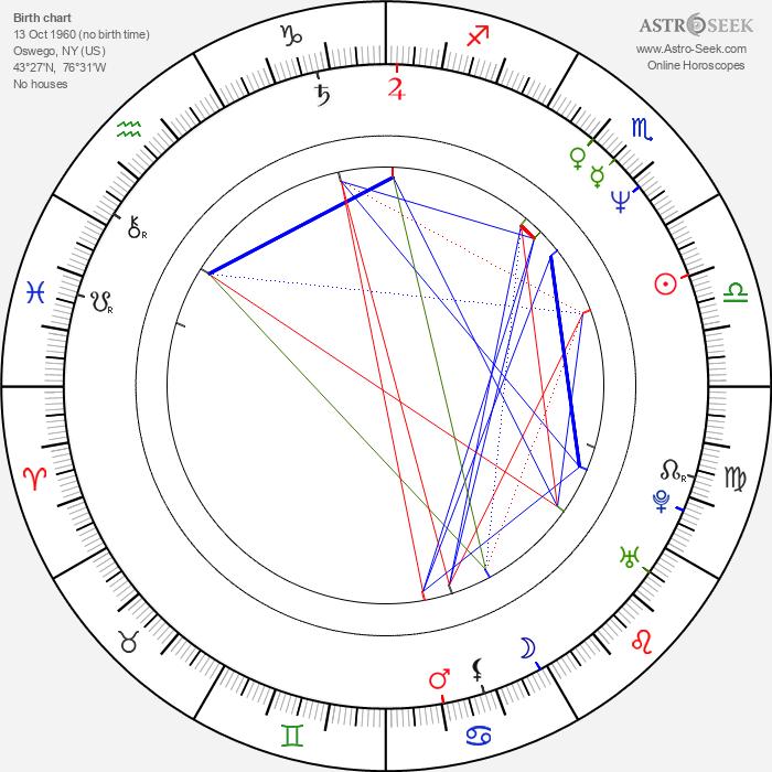 Joey Belladonna - Astrology Natal Birth Chart