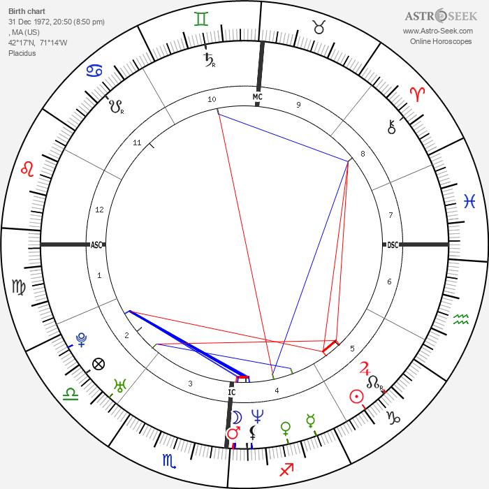 Joey McIntyre - Astrology Natal Birth Chart