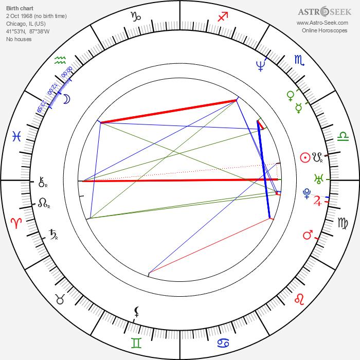 Joey Slotnick - Astrology Natal Birth Chart