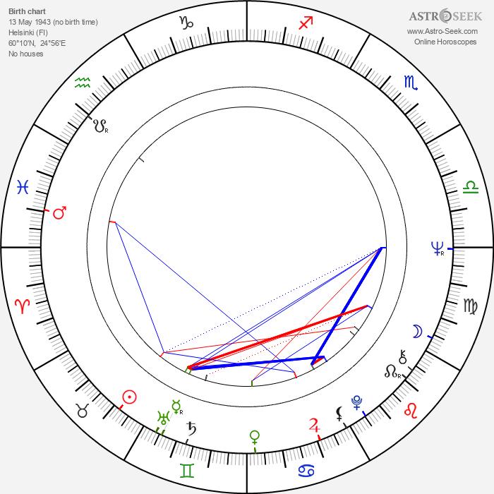 Johan Bargum - Astrology Natal Birth Chart